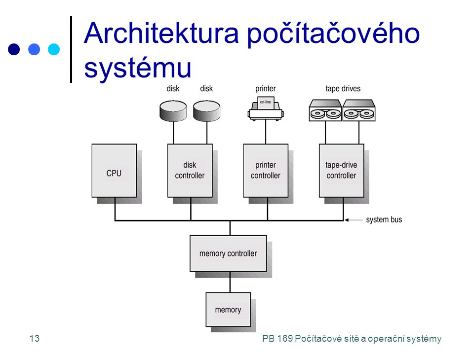 PB 169 Počítačové sítě a operační systémy13 Architektura počítačového systému