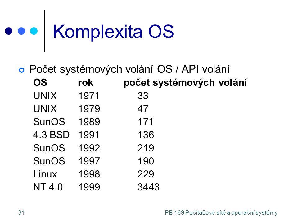 PB 169 Počítačové sítě a operační systémy31 Komplexita OS Počet systémových volání OS / API volání OS rok počet systémových volání UNIX197133 UNIX197947 SunOS1989171 4.3 BSD1991136 SunOS1992219 SunOS1997190 Linux1998229 NT 4.019993443