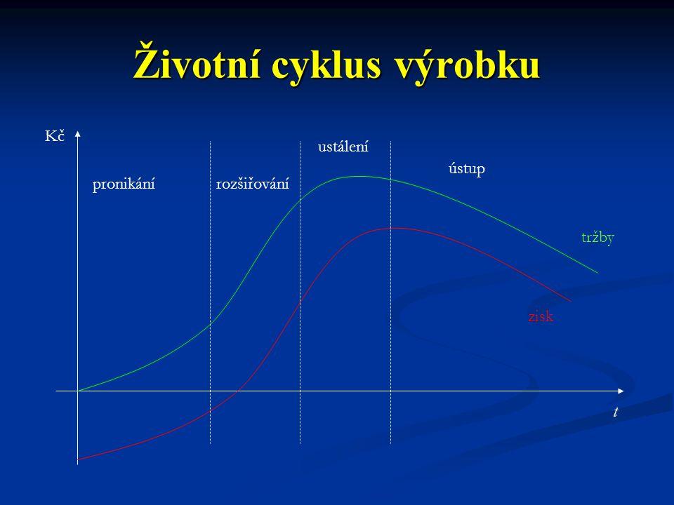 Životní cyklus výrobku Kč t pronikánírozšiřování ustálení ústup tržby zisk