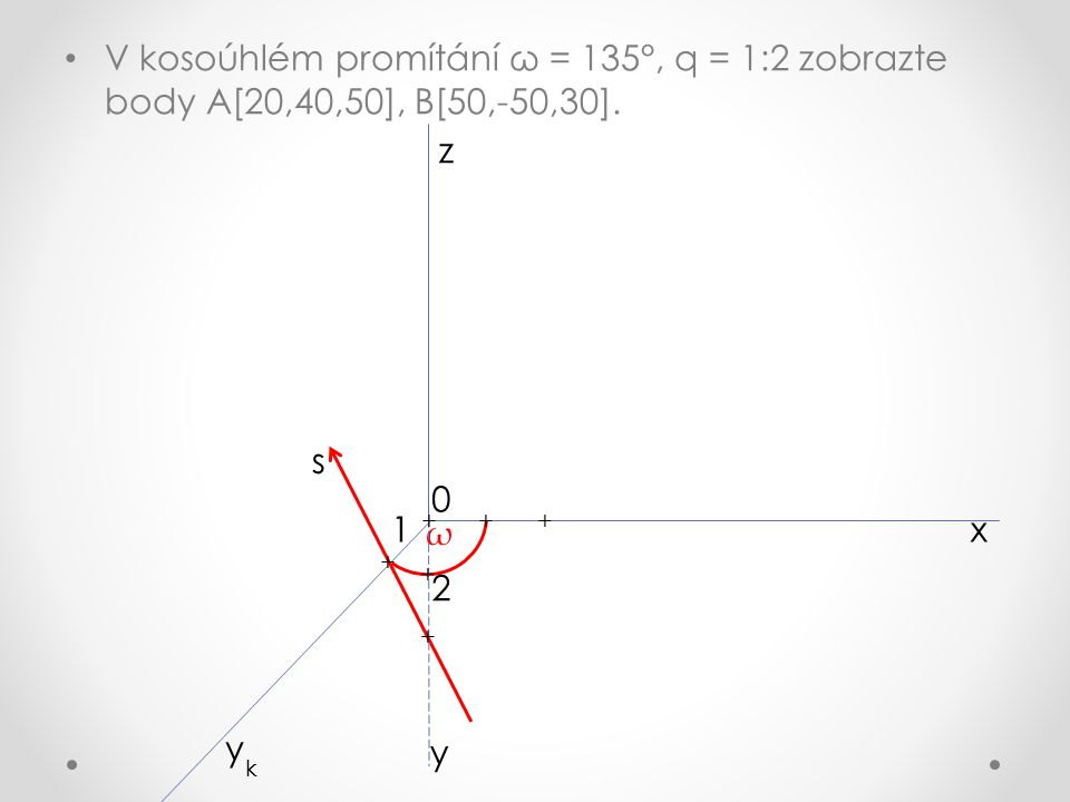 x z y k ω y s + + + + + + 1 2 0