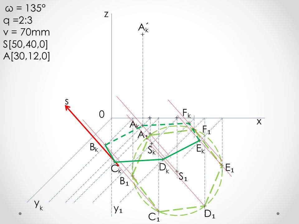 ω = 135° q =2:3 v = 70mm S[50,40,0] A[30,12,0] + A₁A₁ A + x y z k k 0 y₁y₁ s + + S₁S₁ S k + + + + + + + F₁F₁ E₁E₁ D₁D₁ C₁C₁ B₁B₁ B k + + C k + D k + k E + F k + A´ k