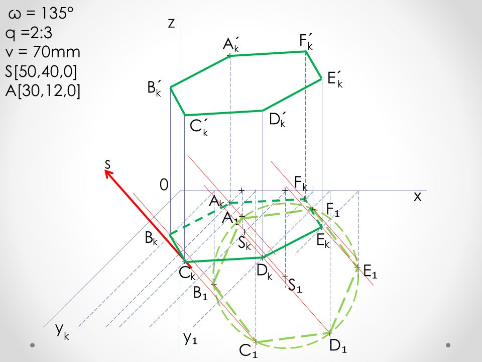 ω = 135° q =2:3 v = 70mm S[50,40,0] A[30,12,0] + A₁A₁ A + x y z k k 0 y₁y₁ s + + S₁S₁ S k + + + + + + + F₁F₁ E₁E₁ D₁D₁ C₁C₁ B₁B₁ B k + + C k + D k + k E + F k + k A´ B´ C´ D´ E´ F´ k k k k k