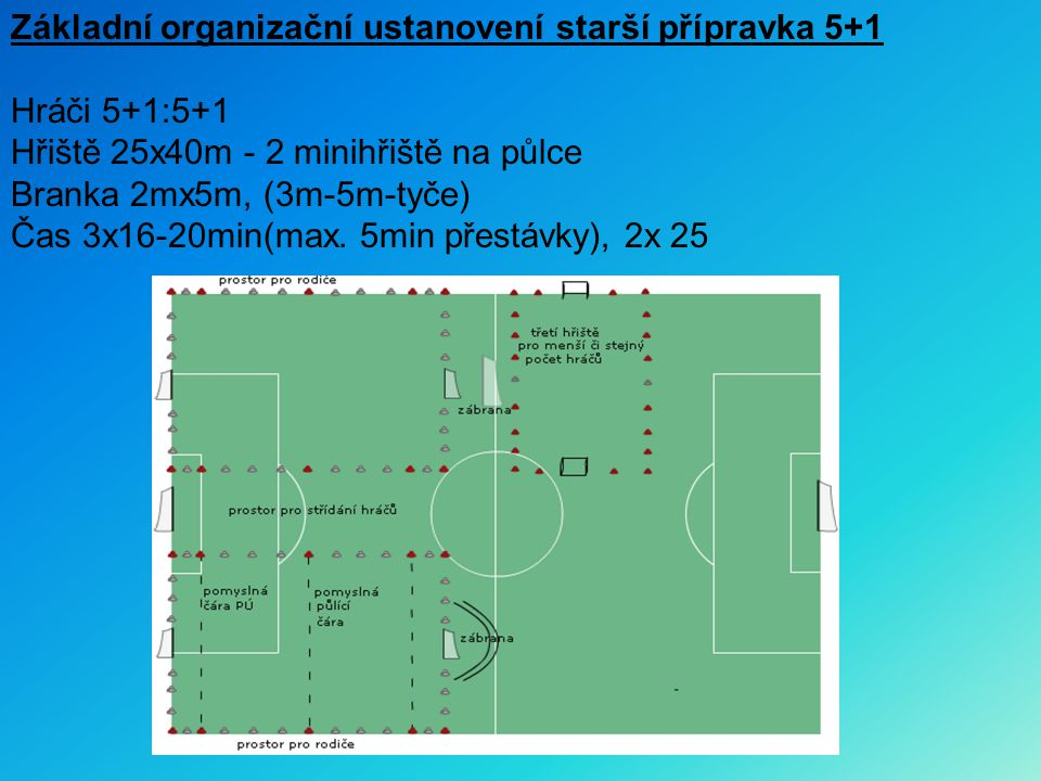 Základní organizační ustanovení starší přípravka 5+1 Hráči 5+1:5+1 Hřiště 25x40m - 2 minihřiště na půlce Branka 2mx5m, (3m-5m-tyče) Čas 3x16-20min(max