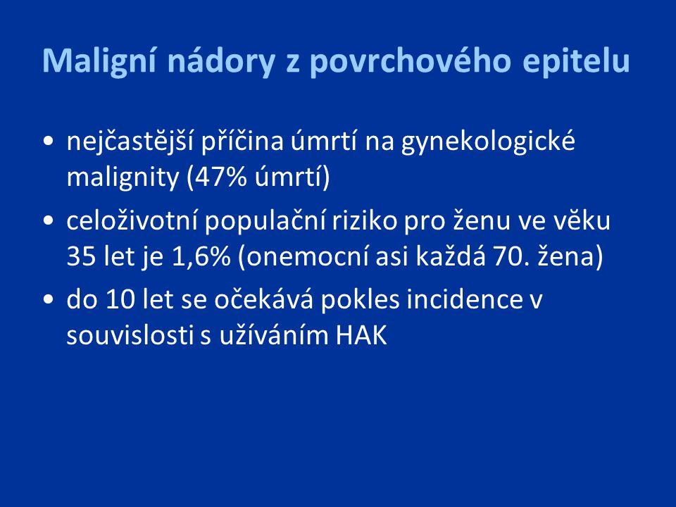 Maligní nádory z povrchového epitelu nejčastĕjší příčina úmrtí na gynekologické malignity (47% úmrtí) celoživotní populační riziko pro ženu ve vĕku 35