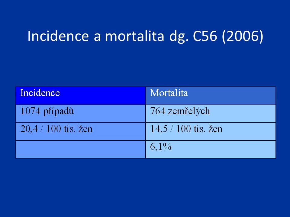 High grade serózní karcinom vznik: 1) z prekurzorické léze v oblasti fimbrií děložní tuby 2) přímo v ovariu na podkladě: - inkluzí povrchového epitelu (mezotelu) - endosalpingiózy Poměr mezi HGSC vzniklým na podkladě lézí v tubě a lézí ovaria neznámý, ale: -70% HGSC postižení děložní tuby -50% STIC Kindelberger DW, Lee Y, Miron A, et al.