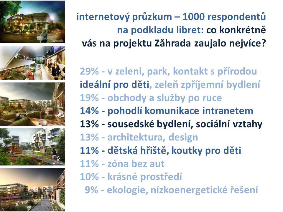 internetový průzkum – 1000 respondentů na podkladu libret: co konkrétně vás na projektu Zåhrada zaujalo nejvíce.