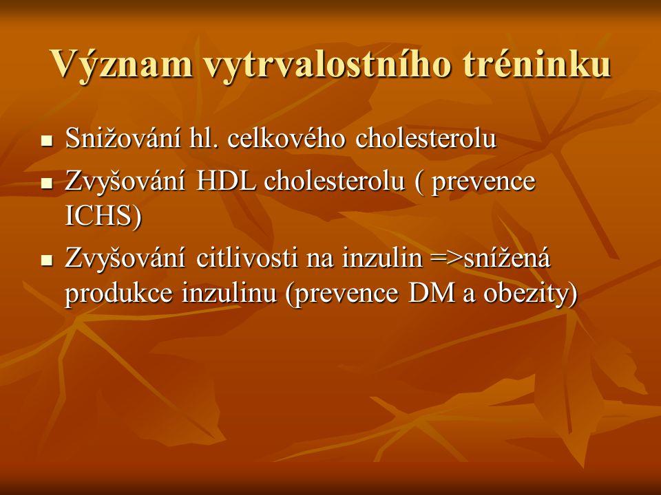 Význam vytrvalostního tréninku Snižování hl. celkového cholesterolu Snižování hl. celkového cholesterolu Zvyšování HDL cholesterolu ( prevence ICHS) Z