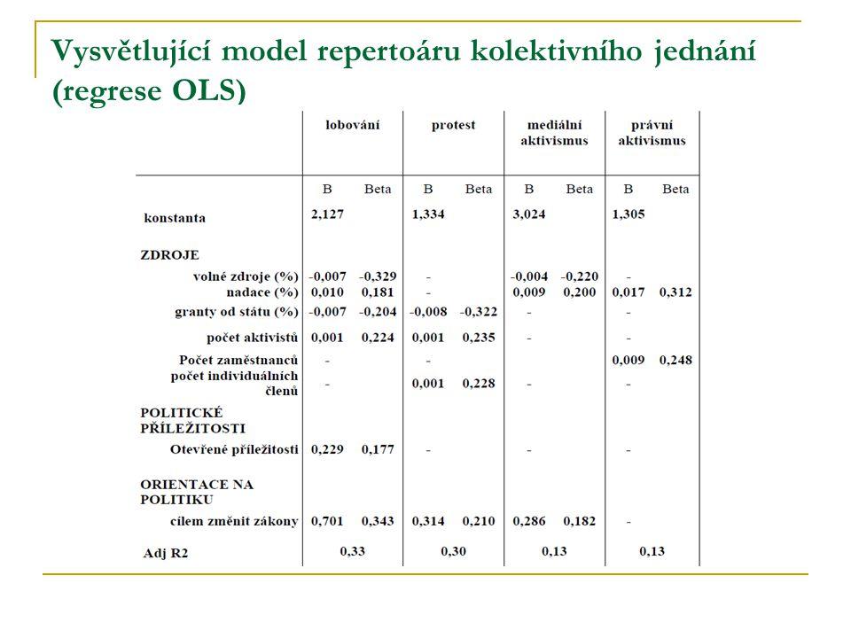 Vysvětlující model repertoáru kolektivního jednání (regrese OLS)