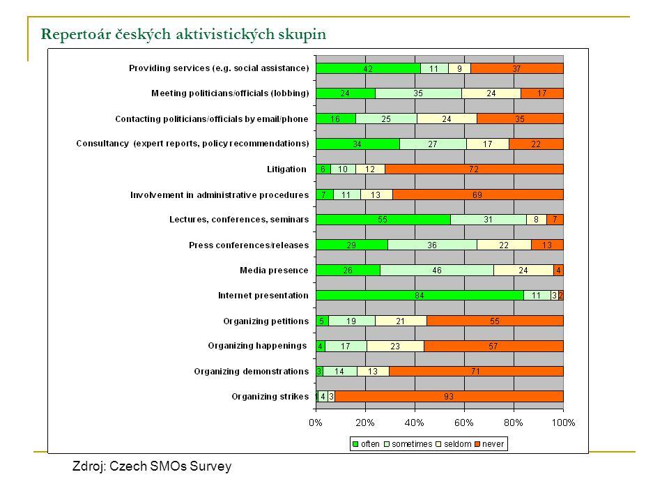 Repertoár českých aktivistických skupin Zdroj: Czech SMOs Survey