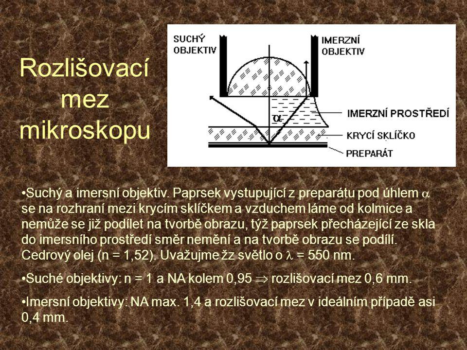 Rozlišovací mez mikroskopu Suchý a imersní objektiv. Paprsek vystupující z preparátu pod úhlem  se na rozhraní mezi krycím sklíčkem a vzduchem láme o