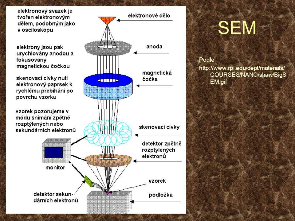 SEM Podle http://www.rpi.edu/dept/materials/ COURSES/NANO/shaw/BigS EM.gif
