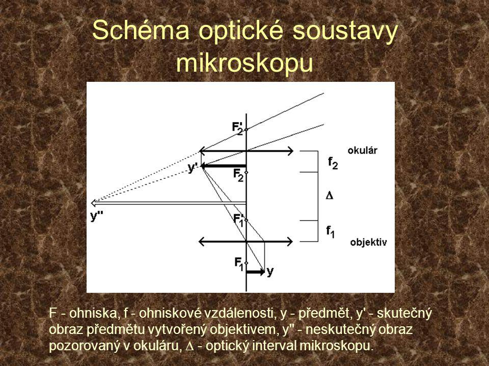 Schéma optické soustavy mikroskopu F - ohniska, f - ohniskové vzdálenosti, y - předmět, y - skutečný obraz předmětu vytvořený objektivem, y - neskutečný obraz pozorovaný v okuláru,  - optický interval mikroskopu.
