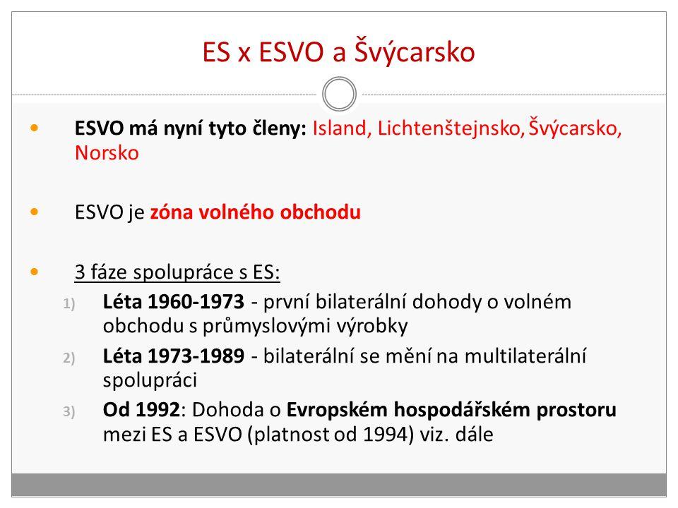 ES x ESVO a Švýcarsko ESVO má nyní tyto členy: Island, Lichtenštejnsko, Švýcarsko, Norsko ESVO je zóna volného obchodu 3 fáze spolupráce s ES: 1) Léta 1960-1973 - první bilaterální dohody o volném obchodu s průmyslovými výrobky 2) Léta 1973-1989 - bilaterální se mění na multilaterální spolupráci 3) Od 1992: Dohoda o Evropském hospodářském prostoru mezi ES a ESVO (platnost od 1994) viz.