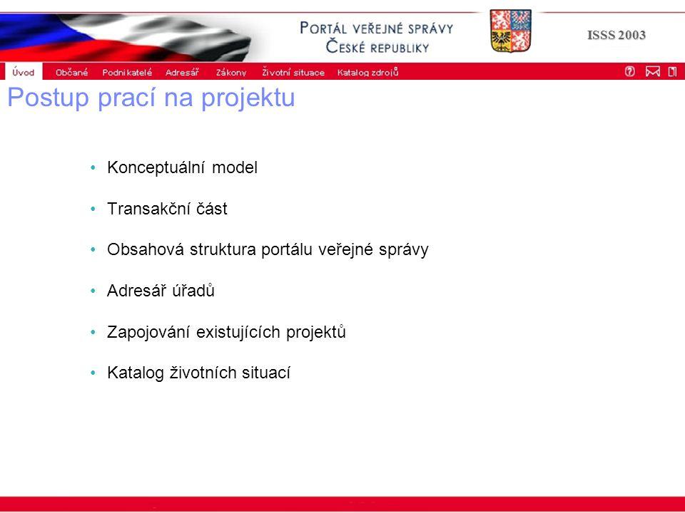 Portál veřejné správy © 2002 IBM Corporation ISSS 2003 Postup prací na projektu Konceptuální model Transakční část Obsahová struktura portálu veřejné