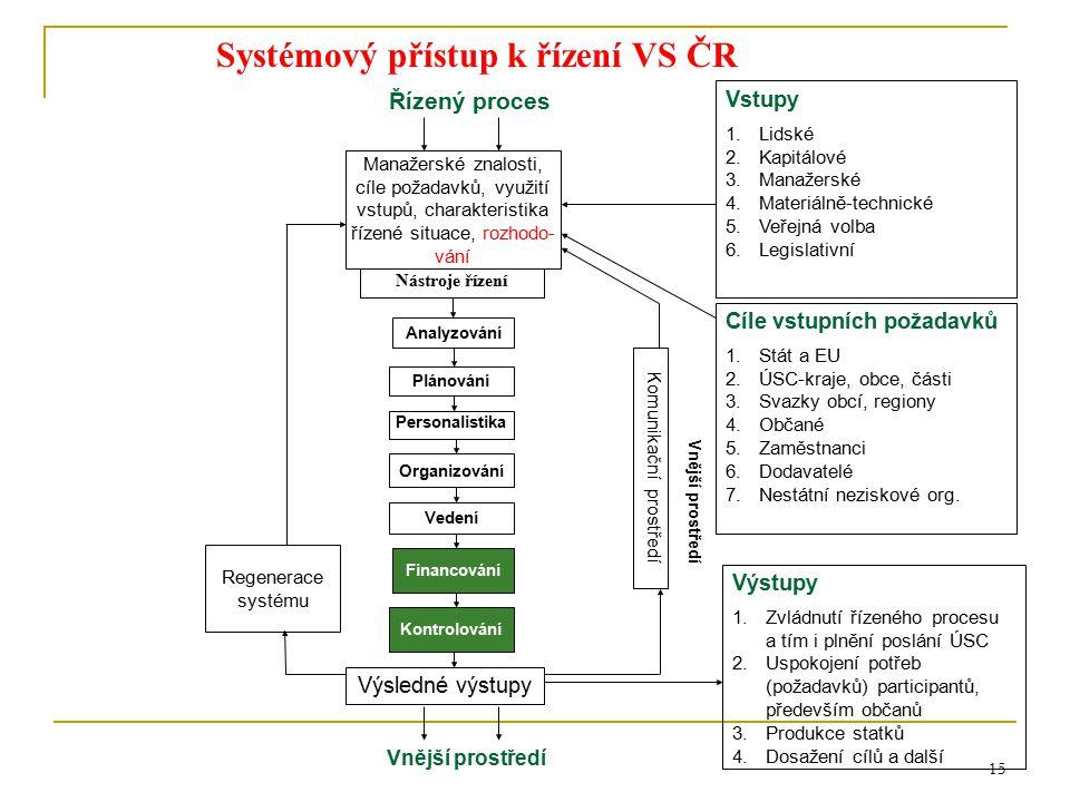 15 Plánování Personalistika Organizování Vedení Kontrolování Nástroje řízení Analyzování Financování Řízený proces Vstupy 1.Lidské 2.Kapitálové 3.Mana