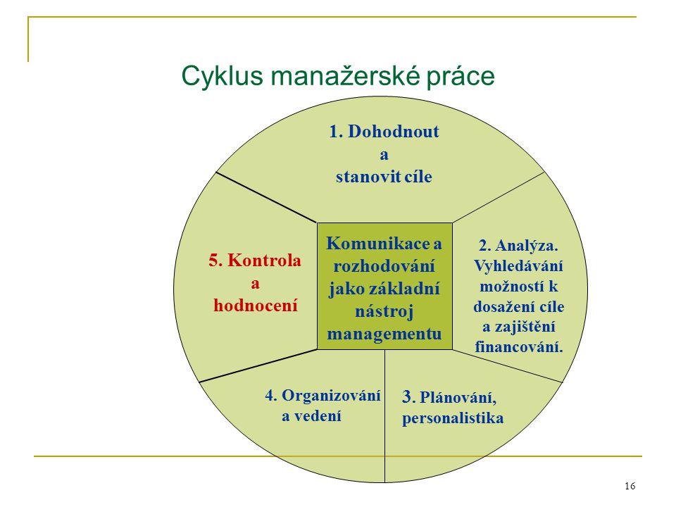 16 Cyklus manažerské práce Komunikace a rozhodování jako základní nástroj managementu 1. Dohodnout a stanovit cíle 3. Plánování, personalistika 4. Org