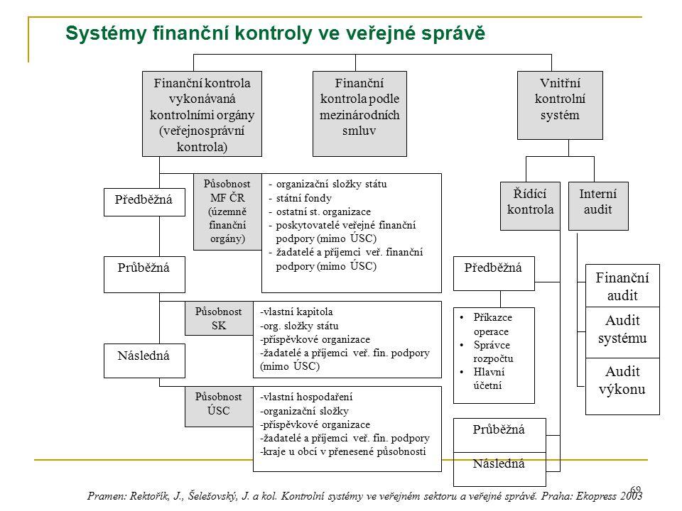 69 Systémy finanční kontroly ve veřejné správě Finanční kontrola vykonávaná kontrolními orgány (veřejnosprávní kontrola) Finanční kontrola podle mezin