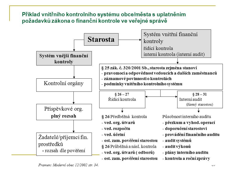 89 Příklad vnitřního kontrolního systému obce/města s uplatněním požadavků zákona o finanční kontrole ve veřejné správě Starosta Systém vnější finančn