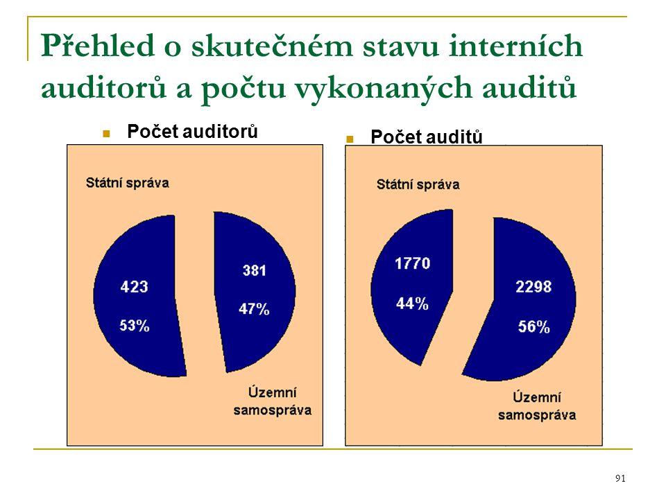 91 Přehled o skutečném stavu interních auditorů a počtu vykonaných auditů Počet auditorů Počet auditů