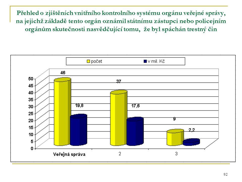 92 Přehled o zjištěních vnitřního kontrolního systému orgánu veřejné správy, na jejichž základě tento orgán oznámil státnímu zástupci nebo policejním