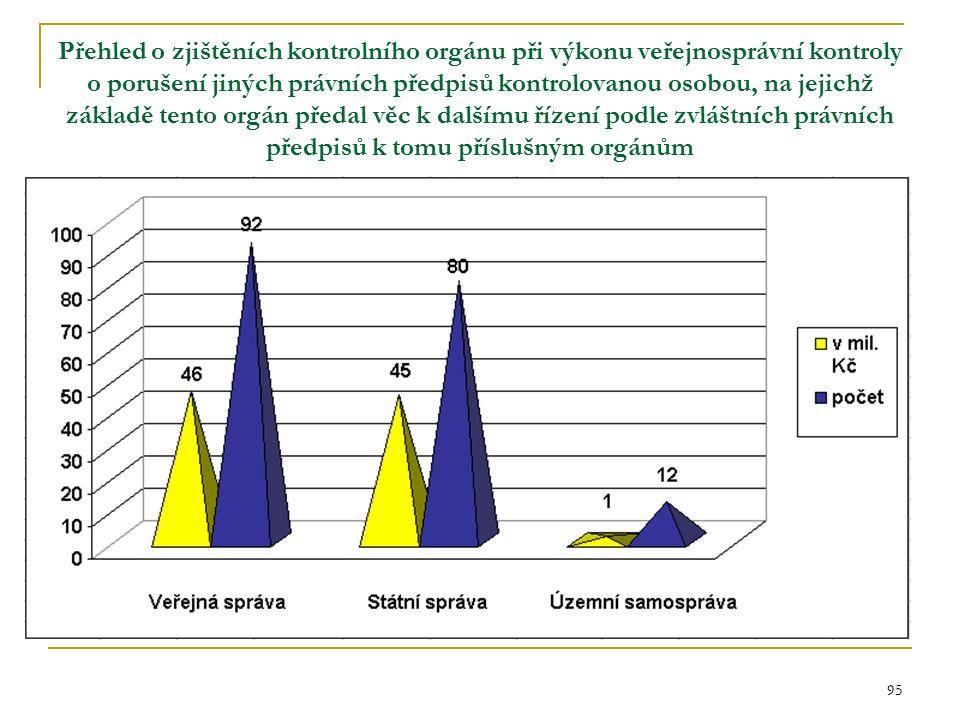 95 Přehled o zjištěních kontrolního orgánu při výkonu veřejnosprávní kontroly o porušení jiných právních předpisů kontrolovanou osobou, na jejichž zák