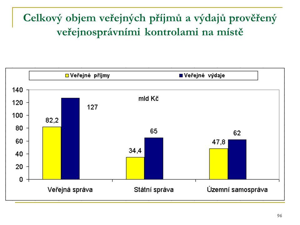 96 Celkový objem veřejných příjmů a výdajů prověřený veřejnosprávními kontrolami na místě