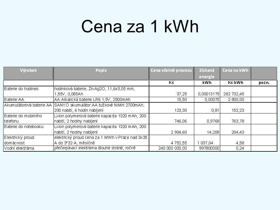 Cena za 1 kWh