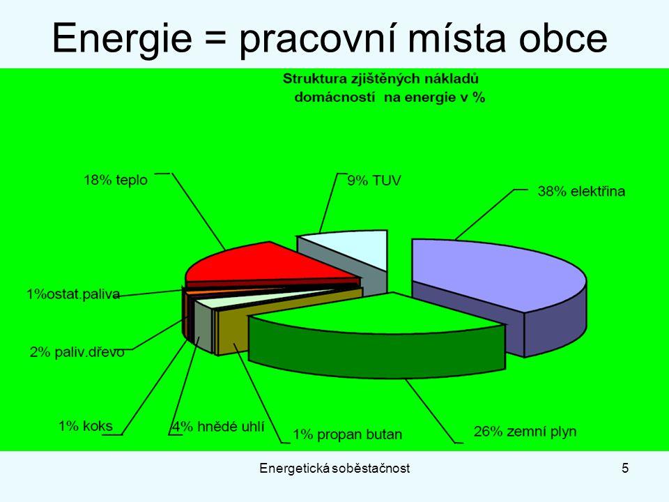 Energie = pracovní místa obce Energetická soběstačnost5