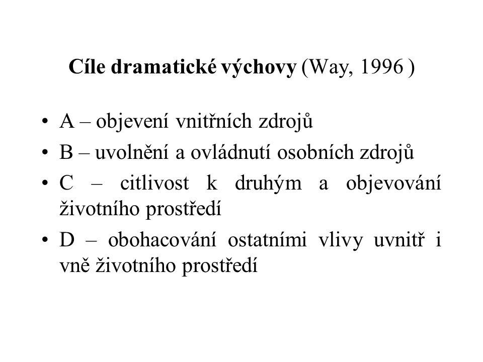 Cíle dramatické výchovy (Way, 1996 ) A – objevení vnitřních zdrojů B – uvolnění a ovládnutí osobních zdrojů C – citlivost k druhým a objevování životního prostředí D – obohacování ostatními vlivy uvnitř i vně životního prostředí