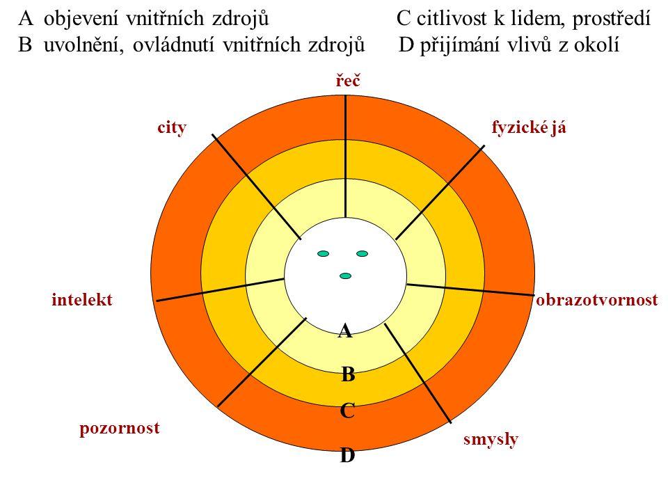 A D C B pozornost smysly intelekt city řeč obrazotvornost fyzické já A objevení vnitřních zdrojů C citlivost k lidem, prostředí B uvolnění, ovládnutí vnitřních zdrojů D přijímání vlivů z okolí