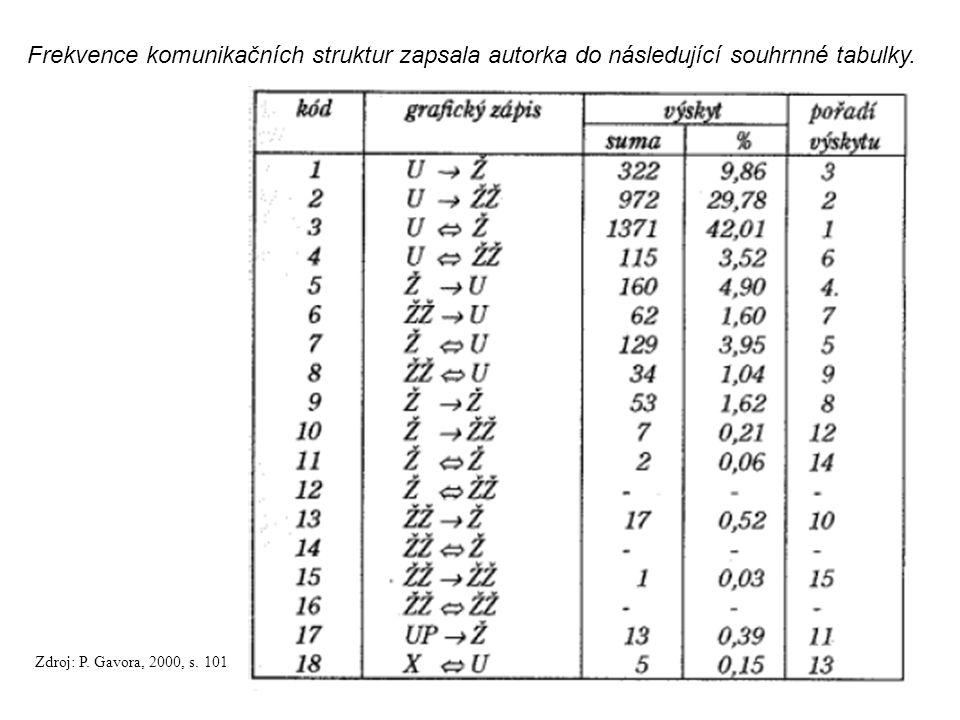 104 Frekvence komunikačních struktur zapsala autorka do následující souhrnné tabulky.