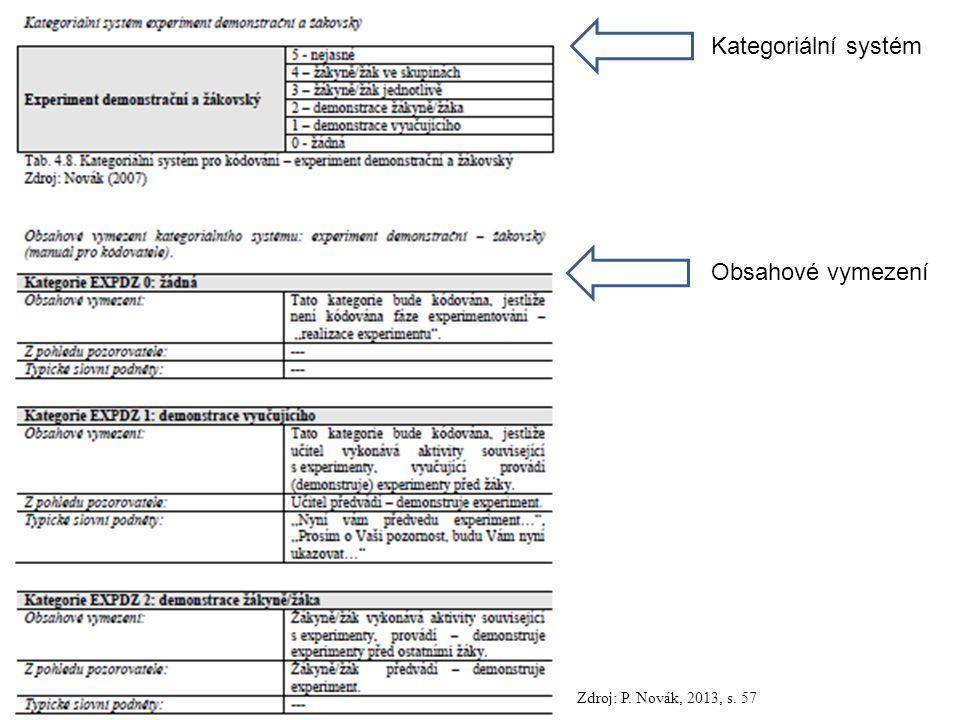 116 Kategoriální systém Obsahové vymezení Zdroj: P. Novák, 2013, s. 57