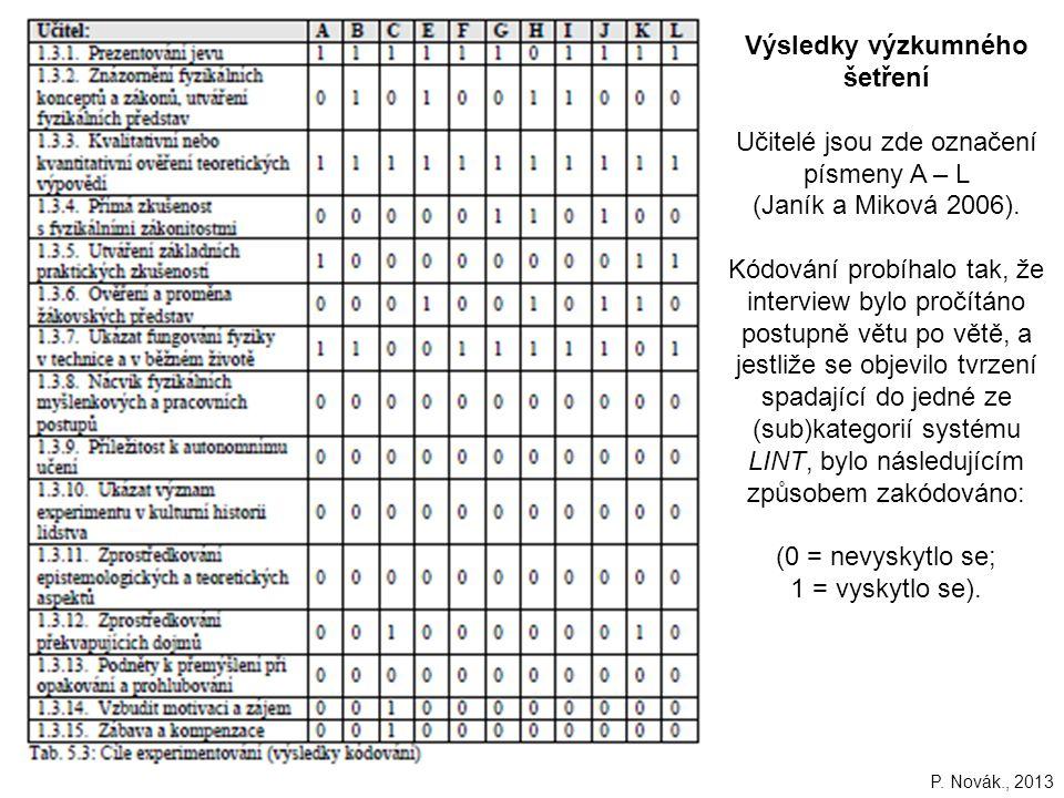 165 Výsledky výzkumného šetření Učitelé jsou zde označení písmeny A – L (Janík a Miková 2006).