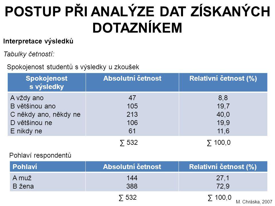 223 POSTUP PŘI ANALÝZE DAT ZÍSKANÝCH DOTAZNÍKEM Interpretace výsledků Tabulky četností: Spokojenost studentů s výsledky u zkoušek Spokojenost s výsledky Absolutní četnostRelativní četnost (%) A vždy ano B většinou ano C někdy ano, někdy ne D většinou ne E nikdy ne 47 105 213 106 61 8,8 19,7 40,0 19,9 11,6 ∑ 532 ∑ 100,0 Pohlaví respondentů PohlavíAbsolutní četnostRelativní četnost (%) A muž B žena 144 388 27,1 72,9 ∑ 532 ∑ 100,0 M.