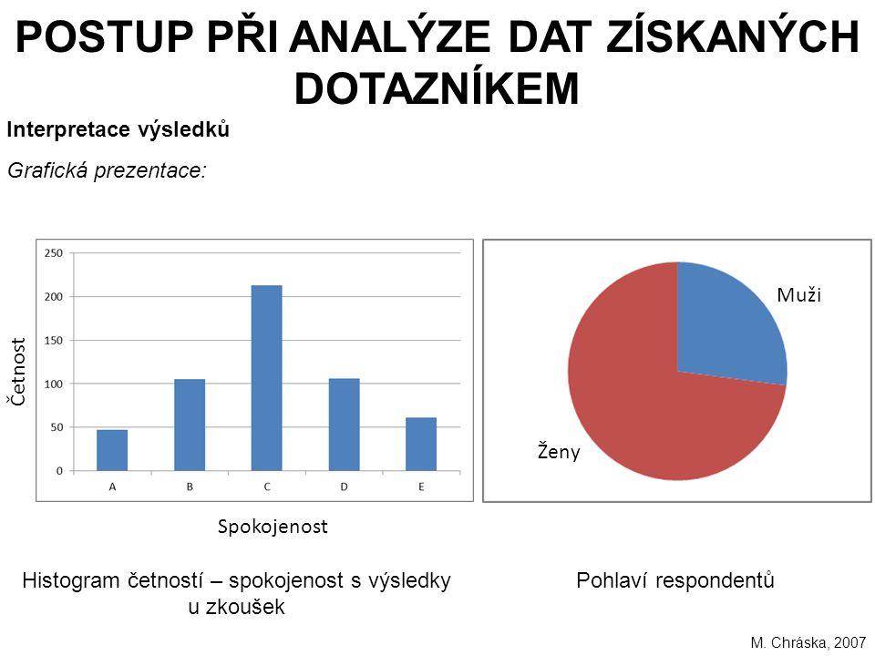 224 POSTUP PŘI ANALÝZE DAT ZÍSKANÝCH DOTAZNÍKEM Interpretace výsledků Grafická prezentace: M.