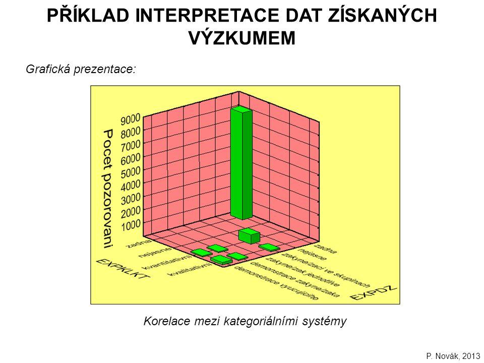 232 PŘÍKLAD INTERPRETACE DAT ZÍSKANÝCH VÝZKUMEM Grafická prezentace: P.