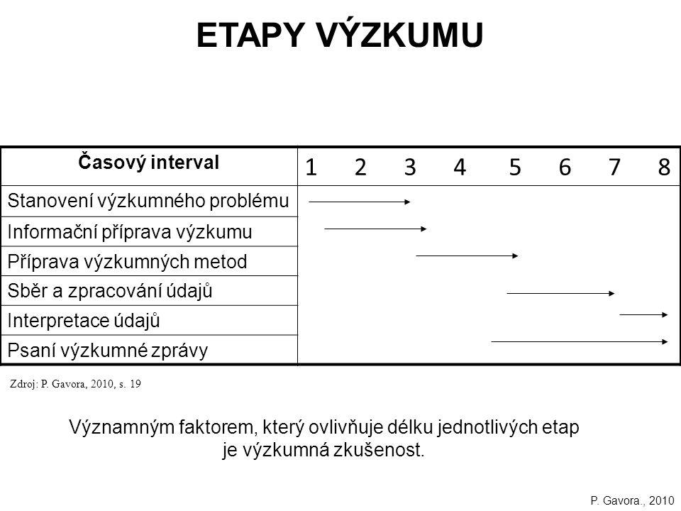 Časový interval 1 2 3 4 5 6 7 8 Stanovení výzkumného problému Informační příprava výzkumu Příprava výzkumných metod Sběr a zpracování údajů Interpretace údajů Psaní výzkumné zprávy ETAPY VÝZKUMU Významným faktorem, který ovlivňuje délku jednotlivých etap je výzkumná zkušenost.