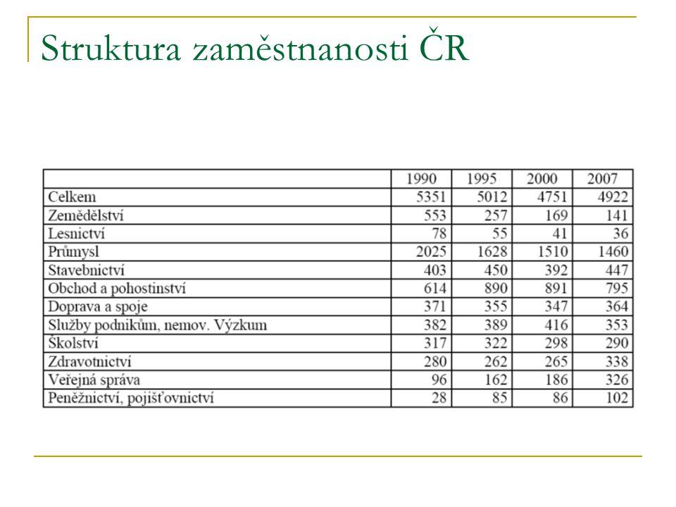 Struktura zaměstnanosti ČR