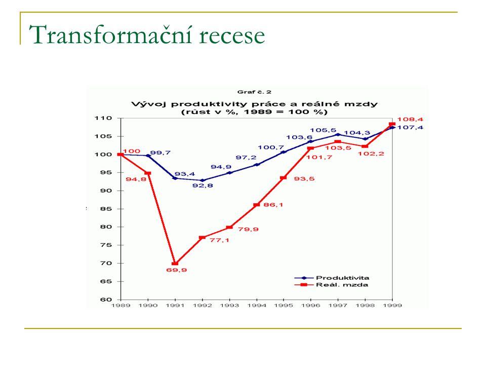 Transformační recese