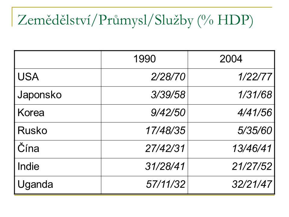 Zemědělství/Průmysl/Služby (% HDP) 19902004 USA2/28/701/22/77 Japonsko3/39/581/31/68 Korea9/42/504/41/56 Rusko17/48/355/35/60 Čína27/42/3113/46/41 Indie31/28/4121/27/52 Uganda57/11/3232/21/47