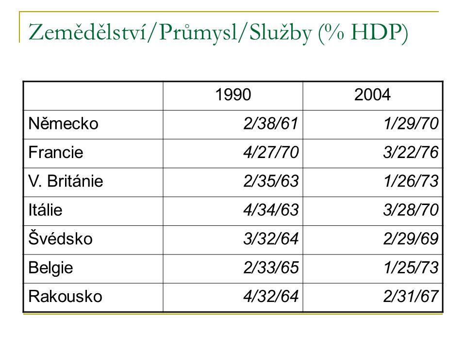 Zemědělství/Průmysl/Služby (% HDP) 19902004 Německo2/38/611/29/70 Francie4/27/703/22/76 V. Británie2/35/631/26/73 Itálie4/34/633/28/70 Švédsko3/32/642
