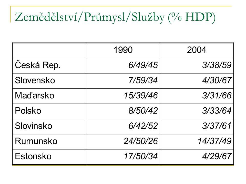 Zemědělství/Průmysl/Služby (% HDP) 19902004 Česká Rep.6/49/453/38/59 Slovensko7/59/344/30/67 Maďarsko15/39/463/31/66 Polsko8/50/423/33/64 Slovinsko6/42/523/37/61 Rumunsko24/50/2614/37/49 Estonsko17/50/344/29/67