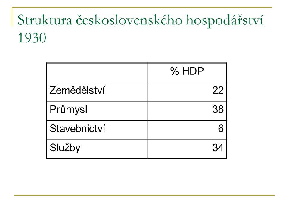 Struktura československého hospodářství 1930 % HDP Zemědělství22 Průmysl38 Stavebnictví6 Služby34