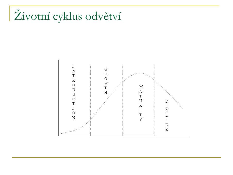 Životní cyklus odvětví INTRODUCTIONINTRODUCTION GROWTHGROWTH MATURITYMATURITY DECLINEDECLINE