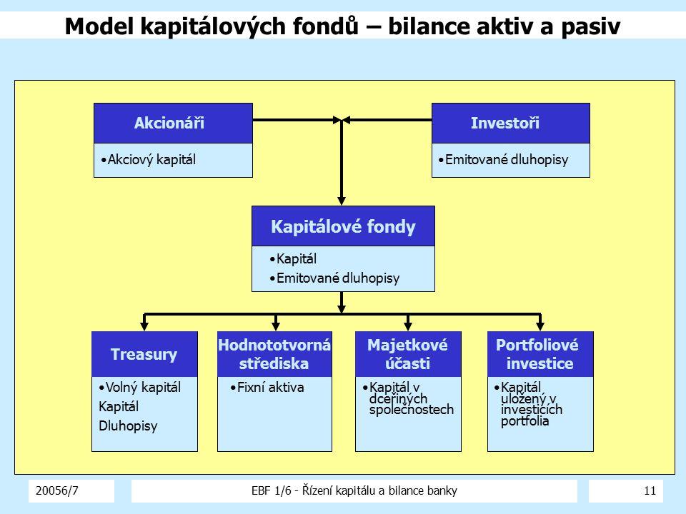20056/7EBF 1/6 - Řízení kapitálu a bilance banky12 Treasury Kapitálové fondy Hodnototvorná střediska Majetkové účasti Portfoliové investice Příjmy z kapitálu Příjmy z dluhopisů Stanovený podíl z výnosů odpovídající kapitálovým fondům (transfer zdrojů) Poplatky z fixních aktiv využívaných středisky Dividendy z kapitálových účastí v dceřiných společnostech Dividendy z portfoliových investic Investoři Dluhová služba (úroky) Akcionáři Dividendy Model kapitálových fondů - výkaz zisků a ztrát