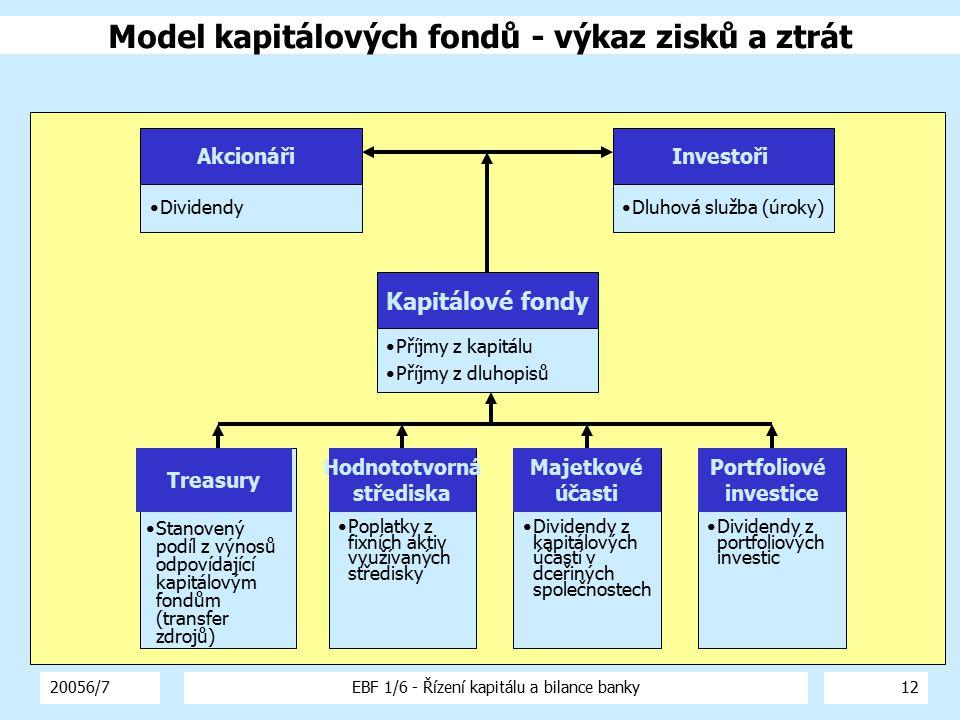 20056/7EBF 1/6 - Řízení kapitálu a bilance banky13 Kapitálové fondy 100 %12 %10 %nevyhovuje Požadované % návratnosti Skutečné % návratnosti OdchylkaZávěr Rozdělení objemu Treasury investice (volný kapitál) 35 %12 % vyhovuje ( 2 % ) 0 % Výtěžek z alokovaných fixních aktiv 25 %8 %nevyhovuje( 4 % ) Dividendy z majetkových účastí 30 %9 %nevyhovuje( 3 % ) Dividendy z portfoliových investic 10 % nevyhovuje( 2 % ) Ilustrativní příklad Model kapitálových fondů - hodnocení