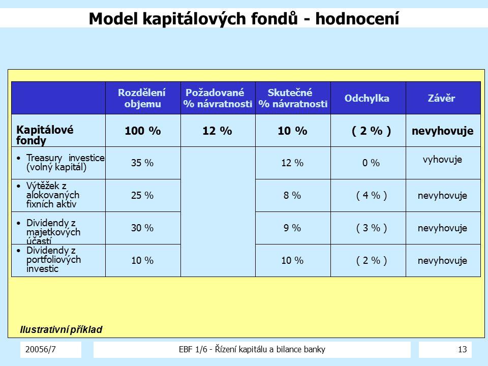 20056/7EBF 1/6 - Řízení kapitálu a bilance banky13 Kapitálové fondy 100 %12 %10 %nevyhovuje Požadované % návratnosti Skutečné % návratnosti OdchylkaZá