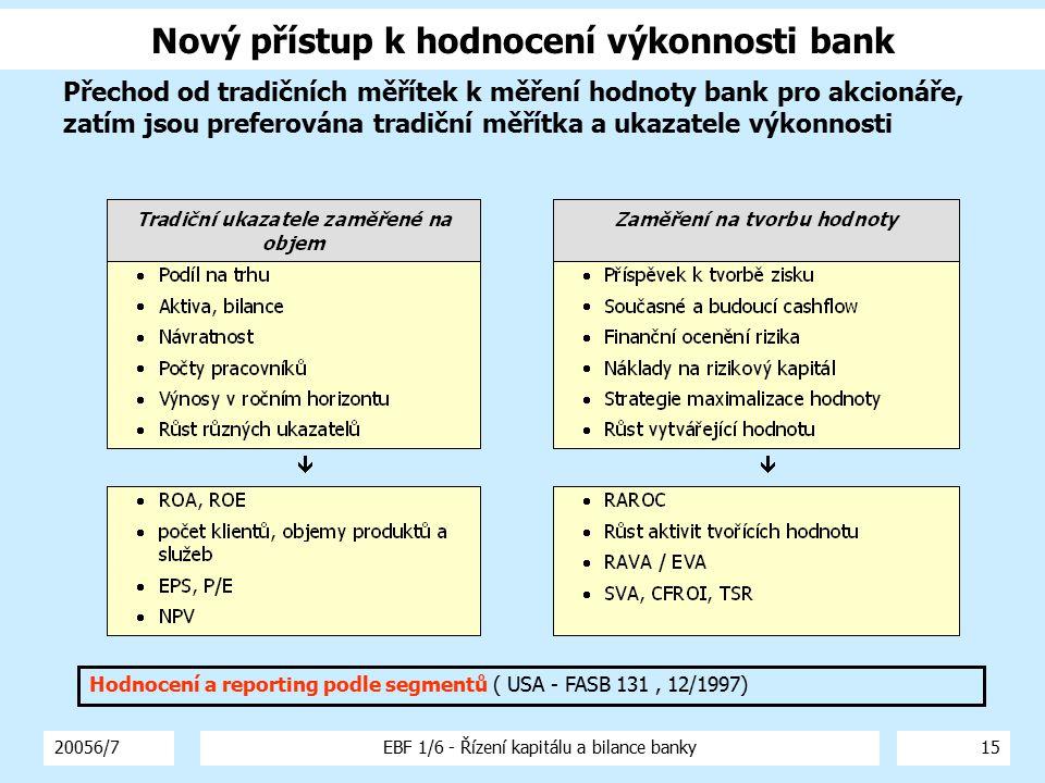 20056/7EBF 1/6 - Řízení kapitálu a bilance banky16 Tradiční ukazatele finanční výkonnosti bank Tradičně se využívají ukazatele finanční výkonnosti bank: Návratnost kapitálu: ROE = čistý zisk po zdanění / průměr fondů akcionářů (za rok) Porovnání s COE - Cost of Equity – cena kapitálu COE = (bezriziková cena na trhu * riziková prémie) + tržní prémie Je omezováno regulátorem Návratnost aktiv: ROA = čistý zisk po zdanění / průměrná aktiva (za rok) Výtěžnost aktiv banky Nutno posuzovat v souvislosti s ROE Dekompozice zisku: Podrobnější rozklad ROE a ROA na ukazatele charakterizující činitele ovlivňující výkonnost banky Omezený přístup nekalkulující s rizikem a alokací kapitálu RAROC: Netradiční ukazatel: Risk Adjusted Return On Capital – rizikově upravená návratnost kapitálu Zohledňuje riziko a měří využití kapitálu ve vztahu k jeho alokaci do jednotlivých oblastí podnikání a typů rizik