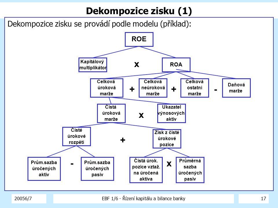 20056/7EBF 1/6 - Řízení kapitálu a bilance banky17 Dekompozice zisku (1) Dekompozice zisku se provádí podle modelu (příklad): Kapitálový multiplikátor