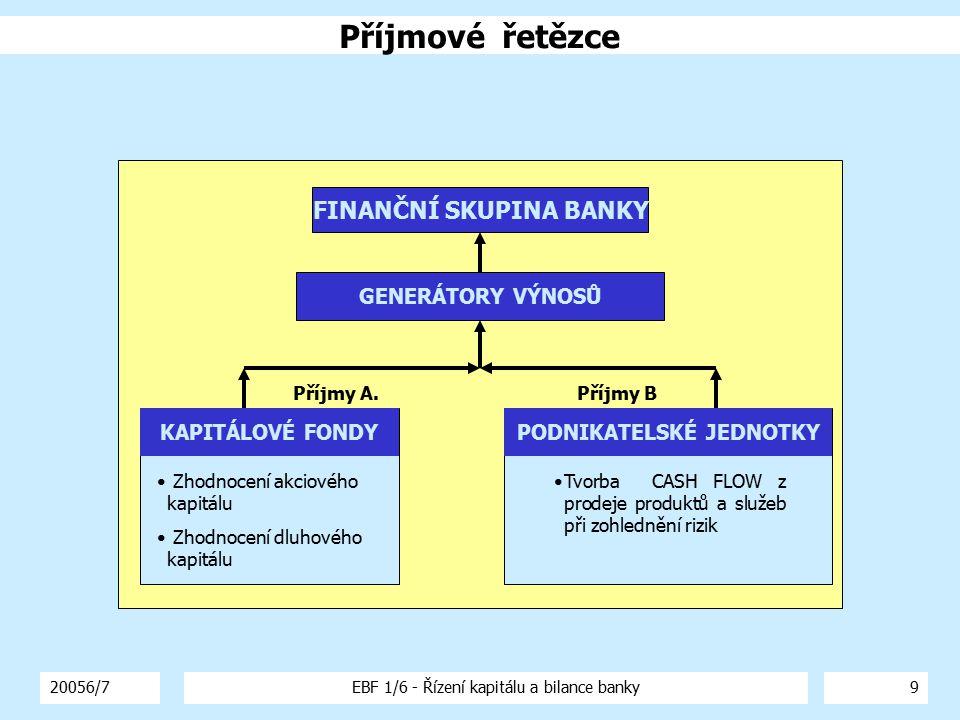 20056/7EBF 1/6 - Řízení kapitálu a bilance banky9 KAPITÁLOVÉ FONDYPODNIKATELSKÉ JEDNOTKY GENERÁTORY VÝNOSŮ Příjmy A.Příjmy B Zhodnocení akciového kapi